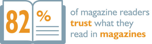 82% of magazine readers trust what they read in magazines